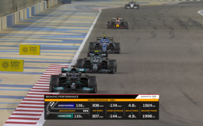 AWS powers more Formula One insights